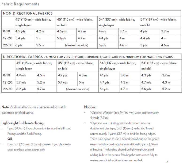 Fabric requirements chart